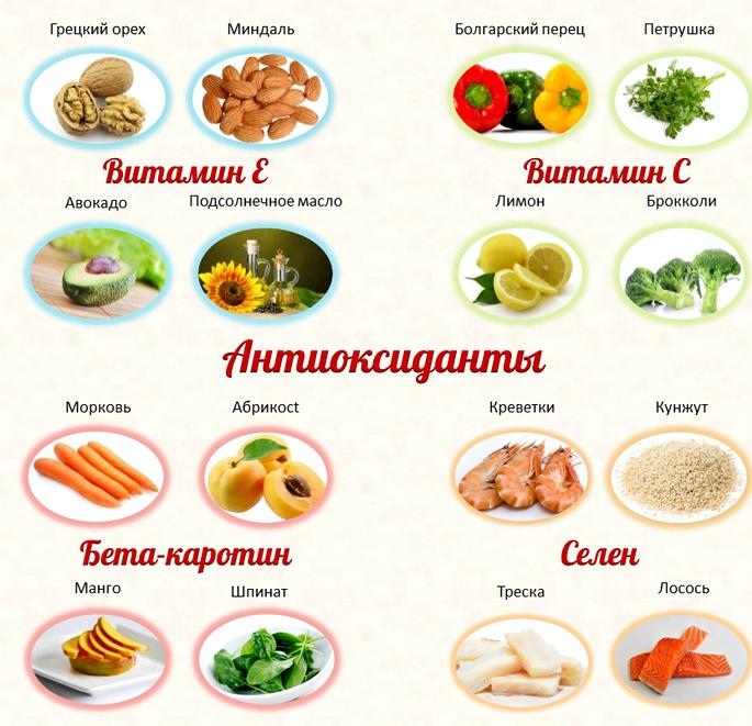 Антиоксиданты в каких продуктах Как говорилось, одна из