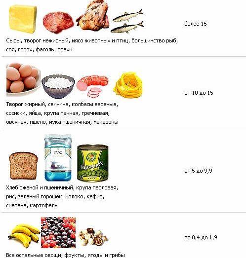 Белки для похудения полноценными белками