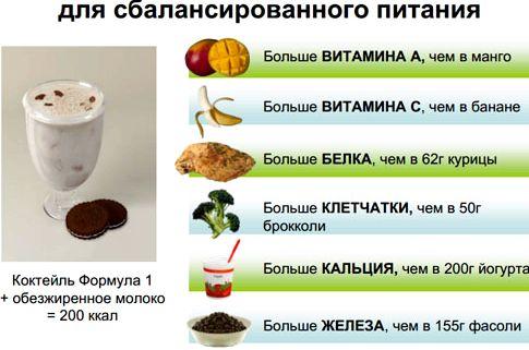 Что входит в правильное питание для похудения чем вы