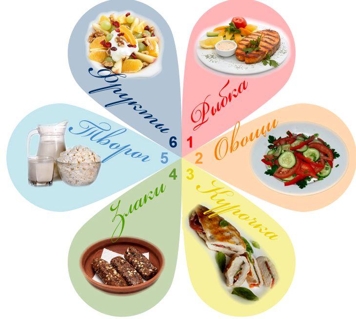 dieta-6-lepestkov_1.jpg
