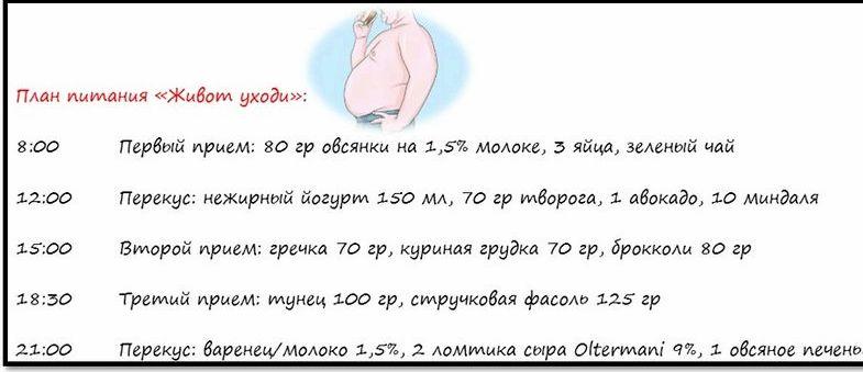 dieta-chtob-ubrat-zhivot_1.jpg