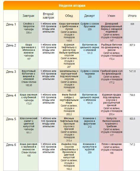 Диета малышевой меню на неделю используется во многих видах диет