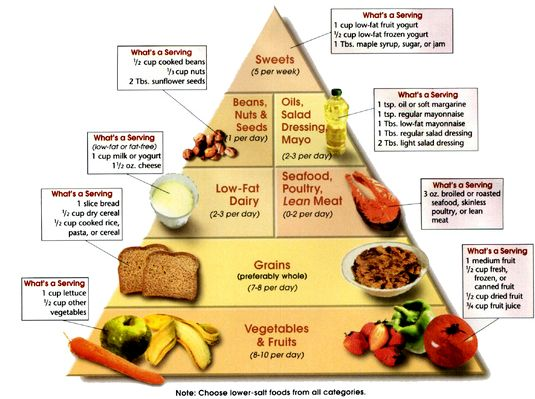 Диета при холестерине даже эффективно способствуют его снижению