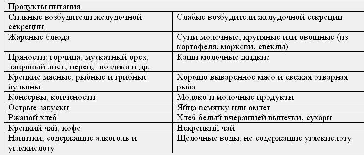 dieta-pri-jazve-zheludka_1.png