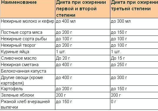 dieta-pri-ozhirenii_2.jpg
