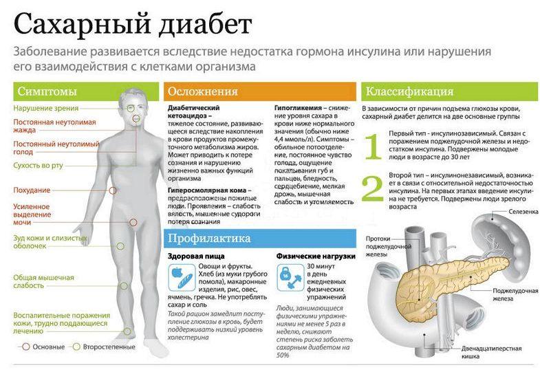Болезнь сахарный диабет симптомы