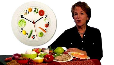 Дробное питание для похудения не ранее чем через час