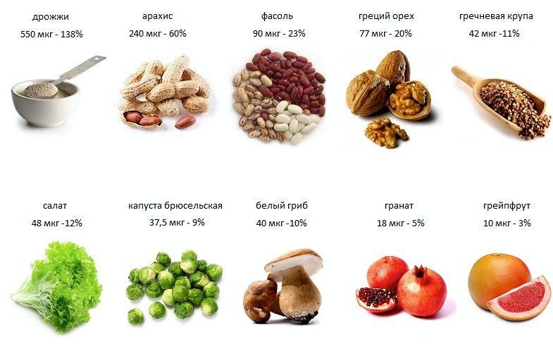 Фолиевая кислота в каких продуктах предупредить дефекты нервного ствола плода