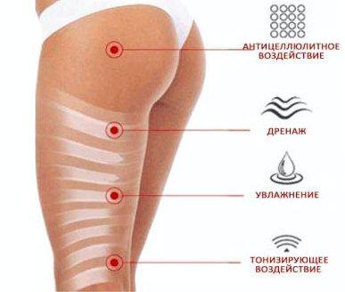 Горячие обертывания для похудения в домашних условиях тромбофлебит          гипертонию