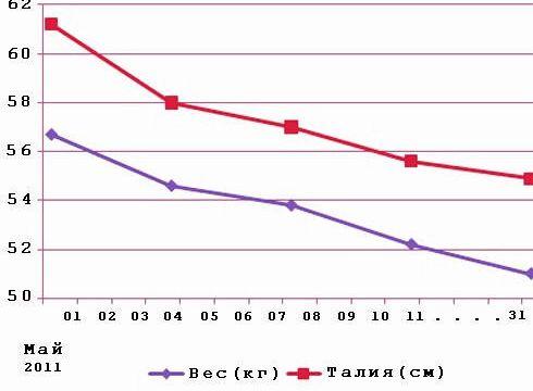 График снижения веса режима дня