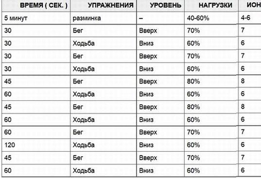 intervalnyj-beg-dlja-szhiganija-zhira-shema_1.jpg