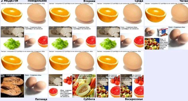 Яичная диета на неделю вареного или тушеного