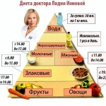 jeffektivnye-diety-dlja-pohudenija_3.jpg