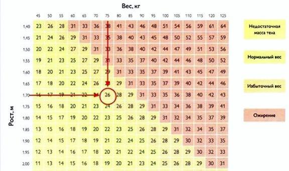 Как определить лишний вес человека оценка прогресса тренировок исключительно по
