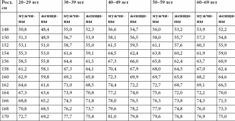 Как определить лишний вес человека по весам