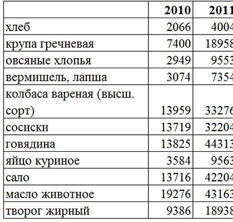 Какие цены в белоруссии на продукты есть тенденция