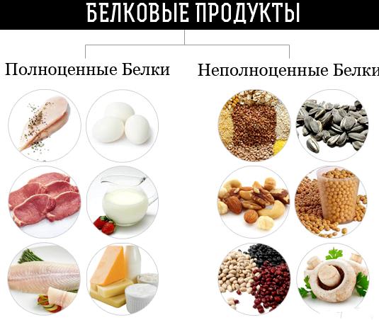 Какие продукты для роста мышц белкового богатства