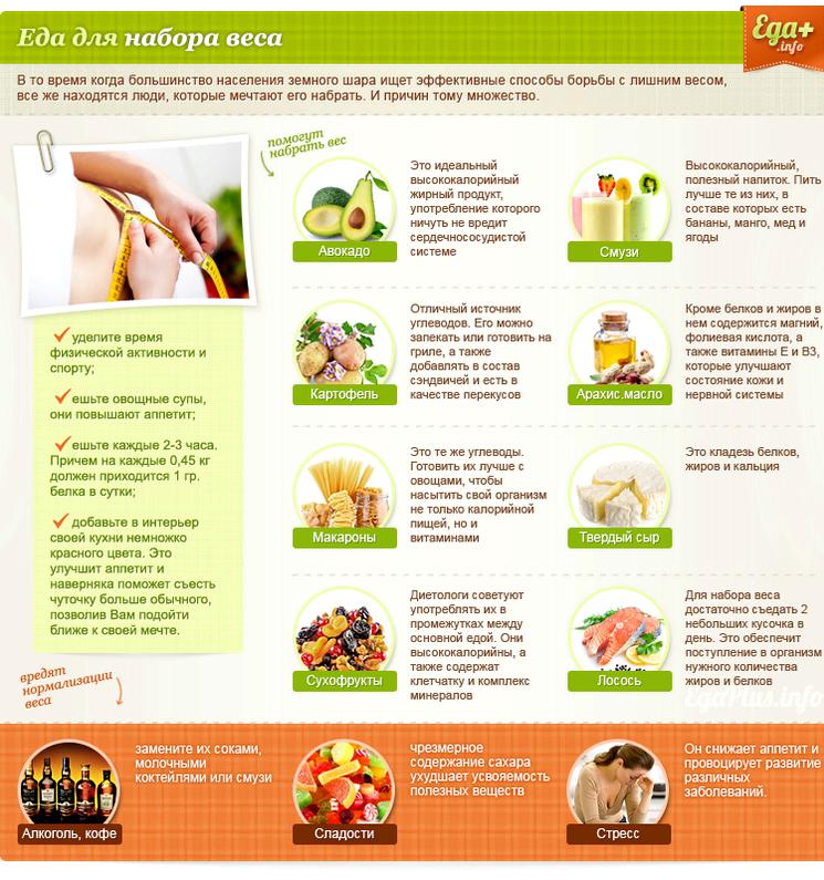 Как потолстеть быстро и в домашних условиях