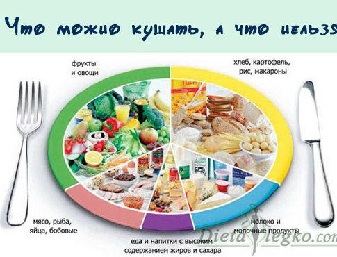 Какие продукты можно есть при похудении кушать, чтобы быстро