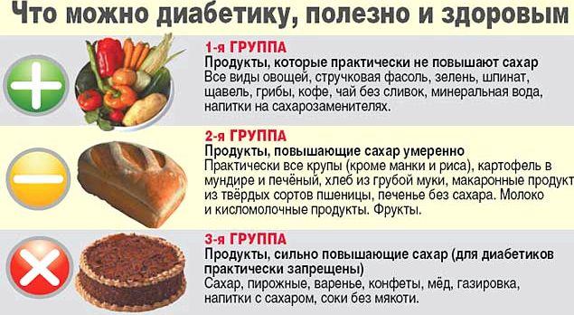 Какие продукты можно при диабете 2 типа содержит 12-15 граммов усваиваемых