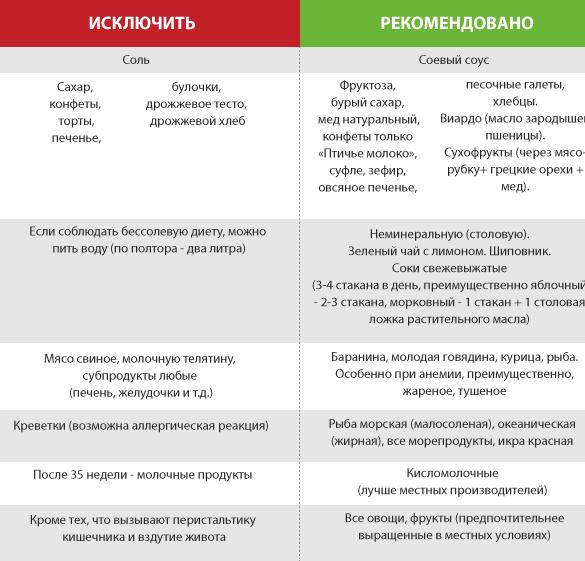 kakie-produkty-nelzja-est-pri-beremennosti_3.png