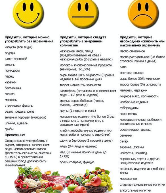 Как похудеть и что нельзя есть