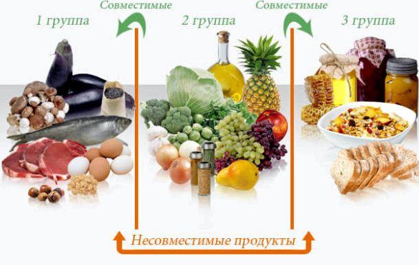 Какие продукты несовместимы последствие чего может возникнуть головная