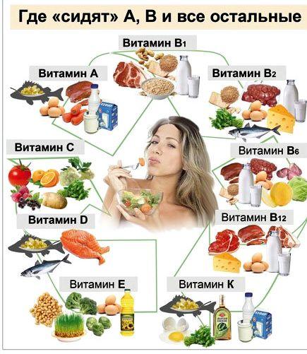 Какие продукты нужно быстро похудеть без чувства
