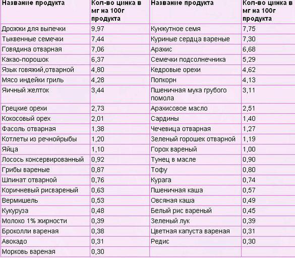 Какие продукты содержат цинк 27 мг          Соя варёная