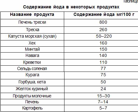 kakie-produkty-soderzhat-jod_1.png