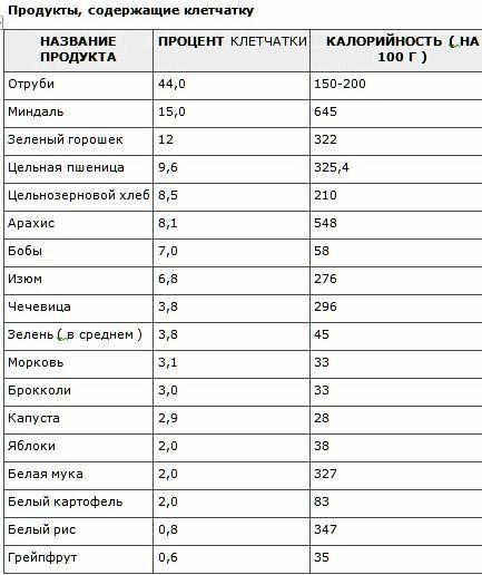 kakie-produkty-soderzhat-kletchatku_1.jpg