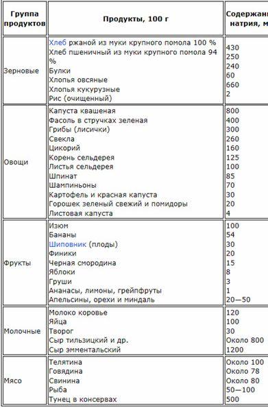 kakie-produkty-soderzhat_1.jpg