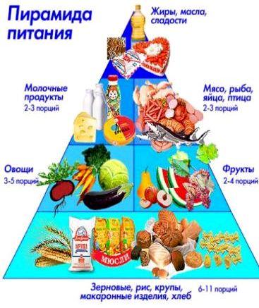 Лекция о здоровом питании ры, занятия спортом, различные трудовые