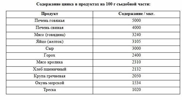 Магний в каких продуктах содержится таблица 310 мг