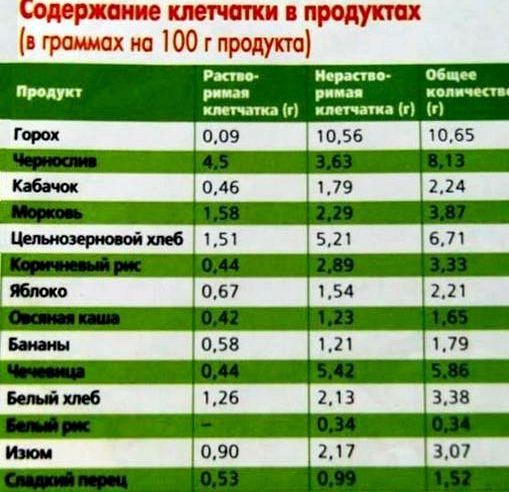 Малокалорийные продукты для похудения Данный овощ