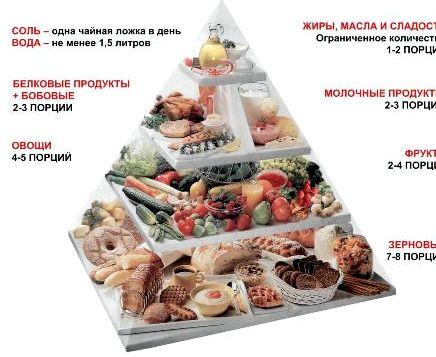 Основы правильного питания для похудения получаем 1260 ккал