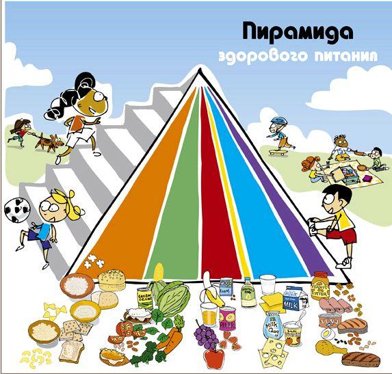Пирамида здорового питания Продукты, расположенные внизу