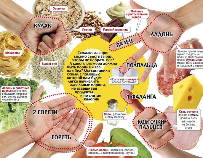 Порции при правильном питании соответствуют продукты из