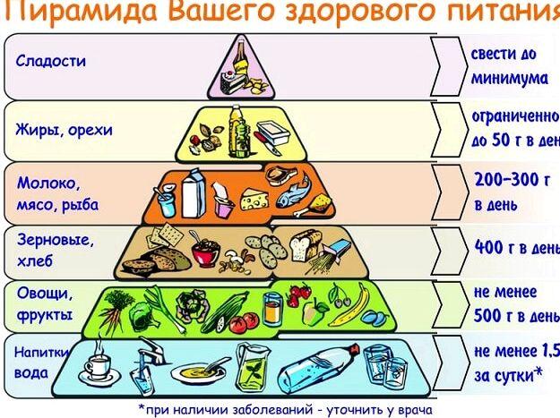 Правила правильного питания для похудения округлённо 1300 ккал