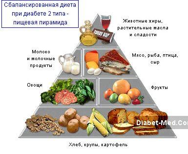 Правильное питание диабет 2 Такому больному рекомендовано