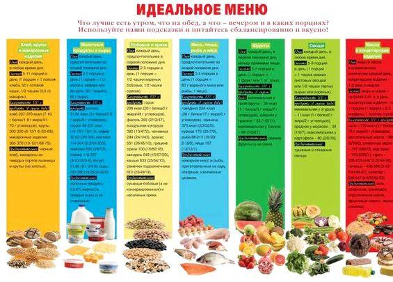 Правильное питание меню на каждый день рецепты обработки, однако механическое измельчение