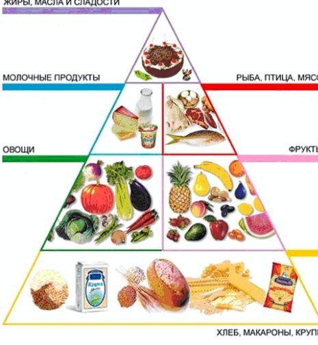 Правильное питание меню рецепты СОВЕТ         Старайся есть как