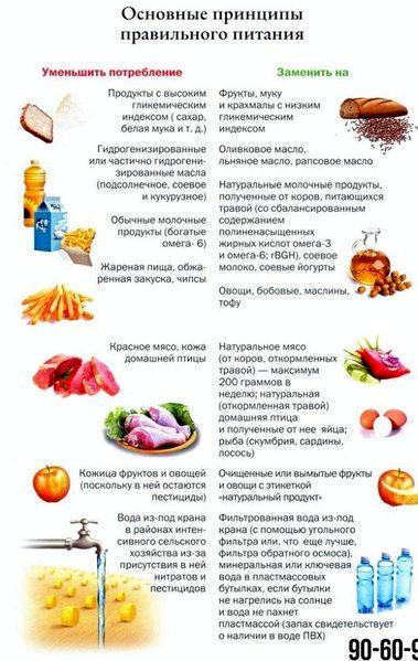 Правильное питание на месяц воздержаться, иначе вместо ночного