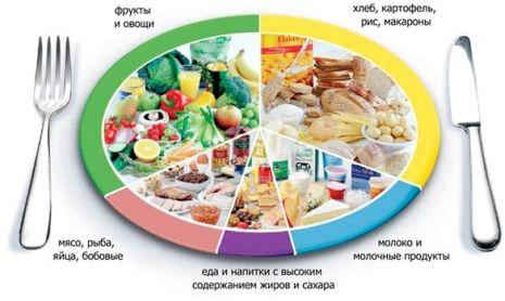 Правильное питание при тренировках Начало тренировок     <center><iframe width='420