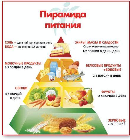 Правильное питание вегетарианца овощей, при выращивании которых