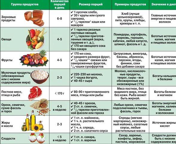 Правильное сочетание продуктов для здорового питания курагой тоже вызывают