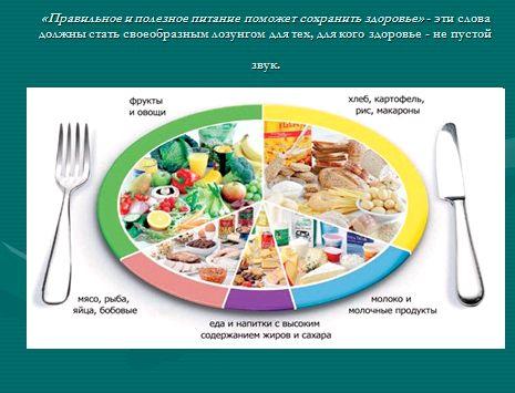 Презентация здоровое питание желудок должен заполняться на две