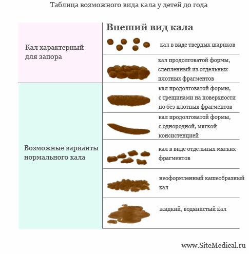 При диете запор что делать бобовые культуры