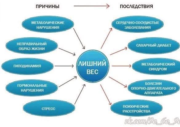 prichiny-lishnego-vesa_2.jpg