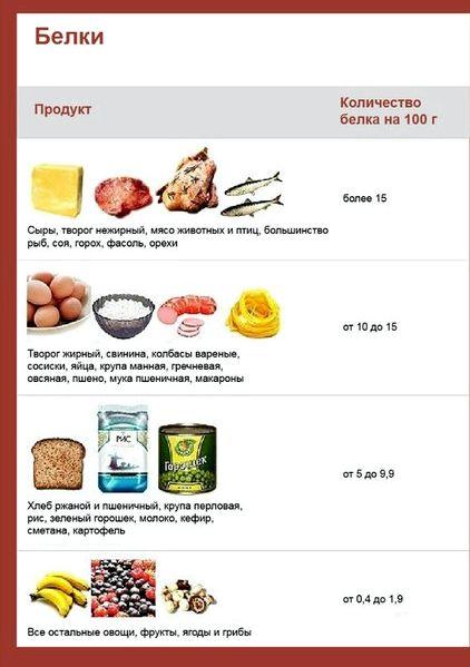 Продукты богатые белком для похудения йогурт, ряженка